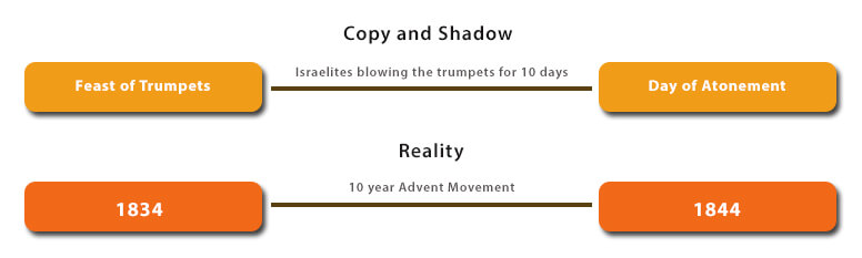 The shadow of the Feast of Trumpets in the Old Testament is fulfilled in the New Testament which is the reality.
